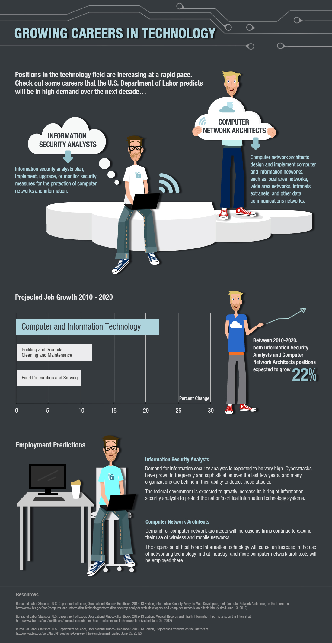 Technical Industry Growth Infographic Showing new jobs in Network Architecture and IT Services