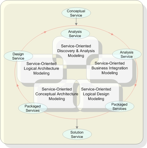 Service-oriented Modeling Framework from Coneptual Services to Solution Services diagrammed by Sean R. Fox