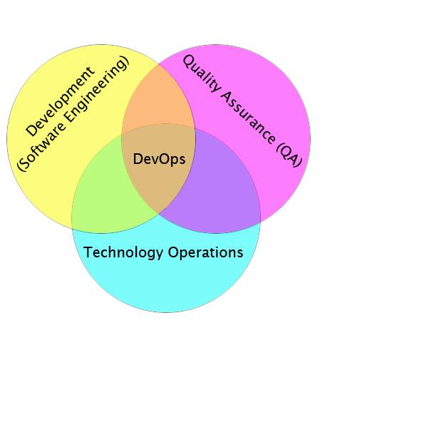 Rajiv Pant's DevOps Diagram