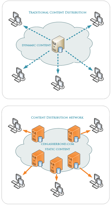 Asher Bond compares traditional content distribution to CDN based content delivery